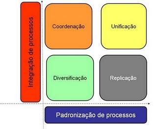 Autores definem quatro modelos operacionais que mostram como a organização esta situada em termos de padronização e integração de processos: Diversificação - baixa padronização e baixa integração; Coordenação - baixa padronização e alta integração; Replicação - alta padronização e baixa integração; Unificação - alta padronização e alta integração.