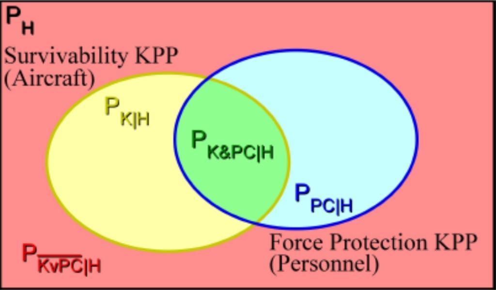 Diagrama de Venn com interseção de probabilidades entre a  morte de uma aeronave e a de seus ocupantes (ANDERSON, 2007).