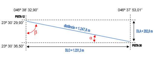 distancia sbmt grafico