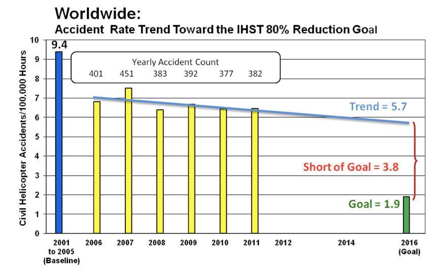 Taxa anual de acidentes com helicópteros