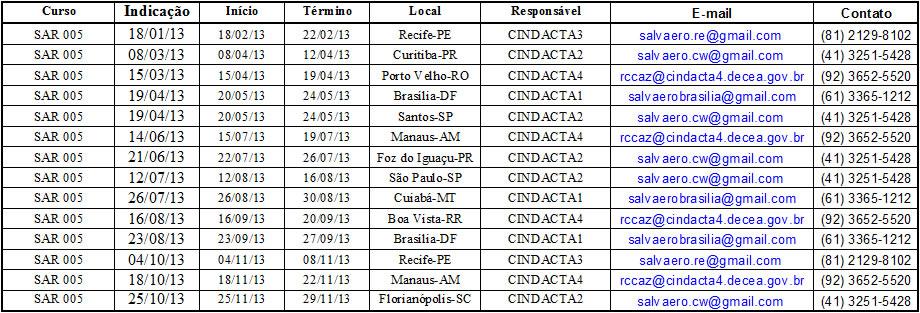 cursosar2013