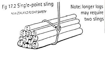 Cargas com ponto único de amarração