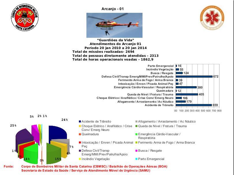 ARCANJO 01_Estatistica de 20 jan 2010 a 20 Jan 2014_BOA_CBMSC e SAMU SC_4anos
