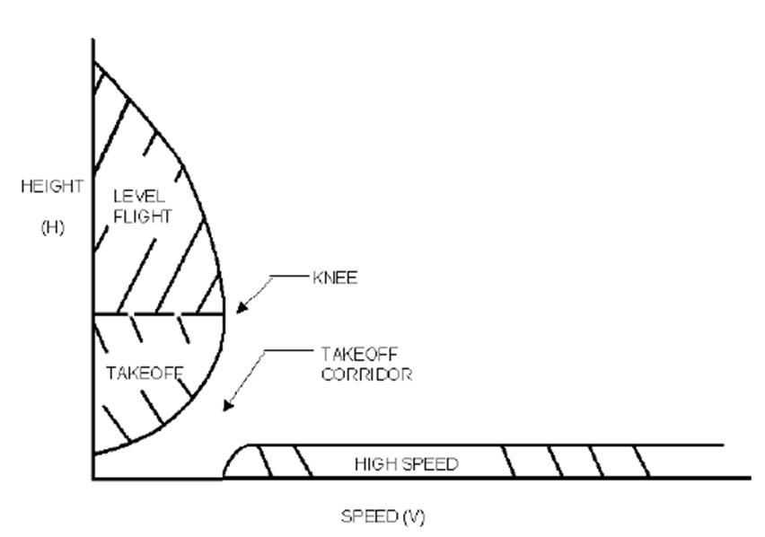 As referências da Administração Federal de Aviação (FAA) para a Curva A/V utilizadas durante a certificação.