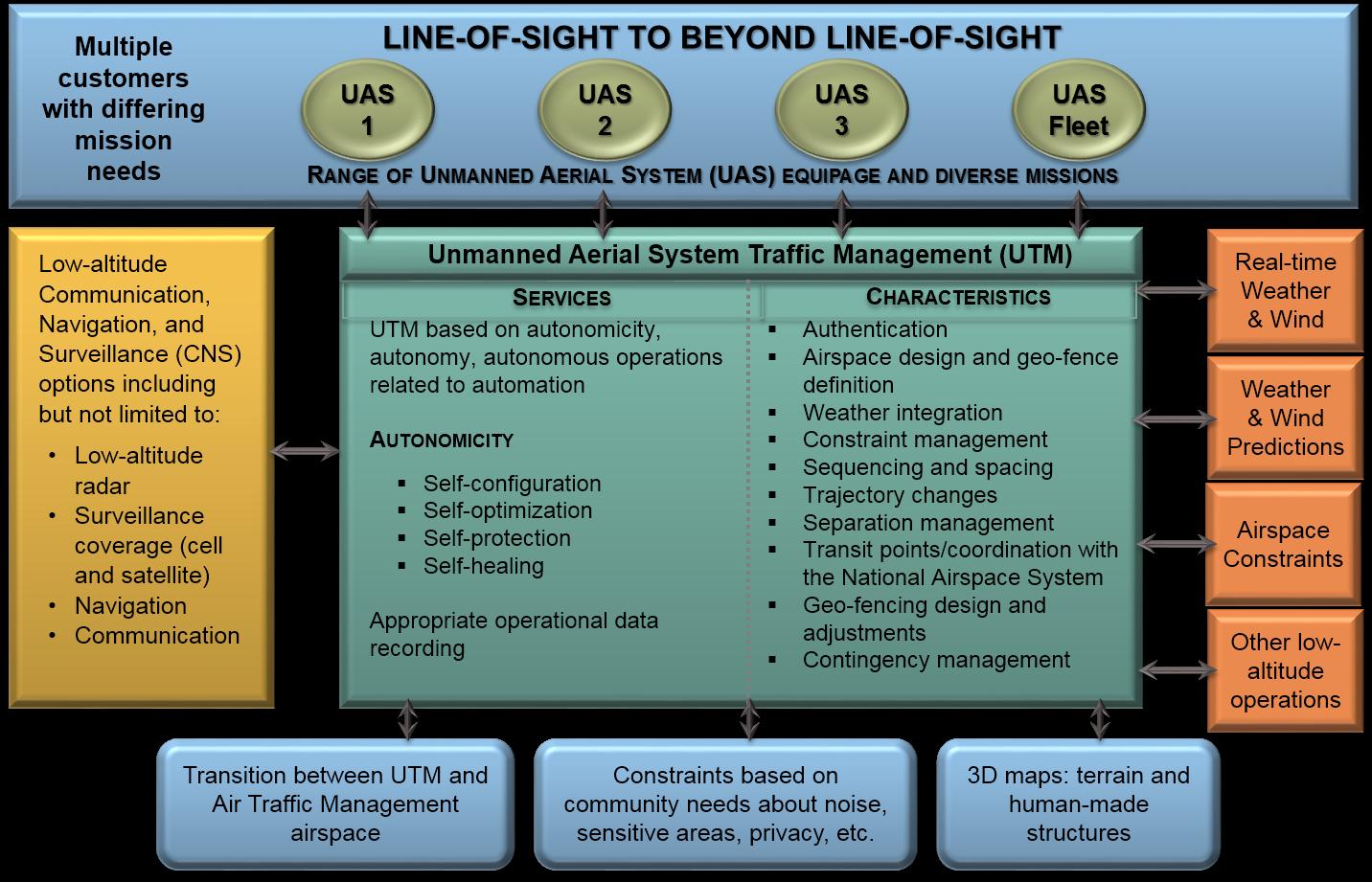 utm-chart