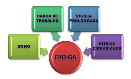 fadiga23