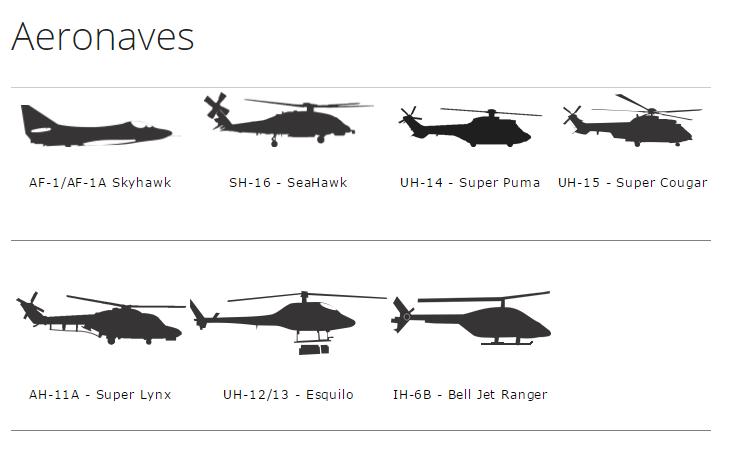 Tipos operados atualmente pela Aviação Naval. (Fonte: Marinha do Brasil)
