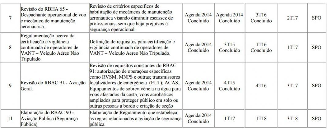 ANAC aprova Agenda Regulatória para o biênio 2017-2018 e RBAC 90 fica para 2018