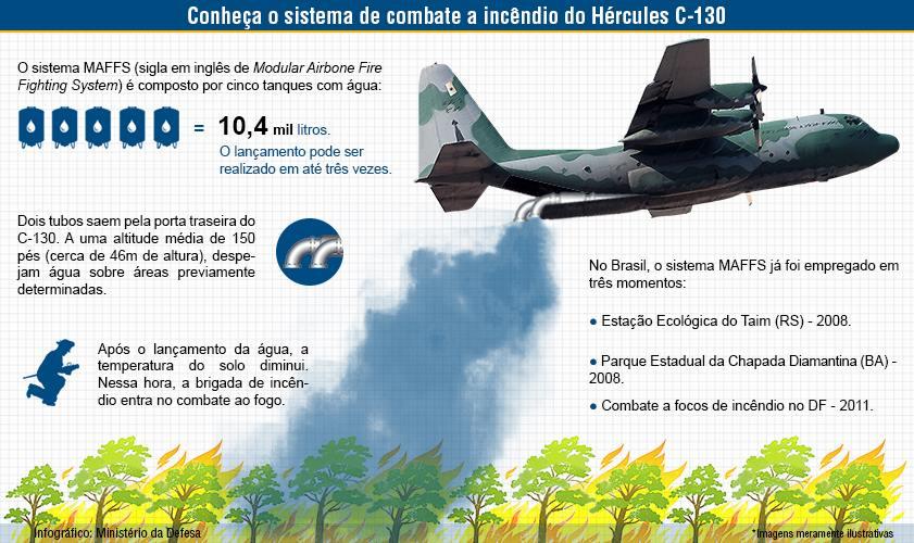 C130 Combate a incendio