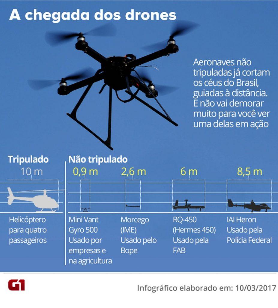 drones-escala