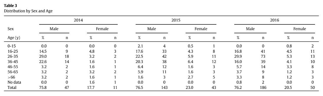 Tabela 3 - Distribuição das vítimas por sexo e idade