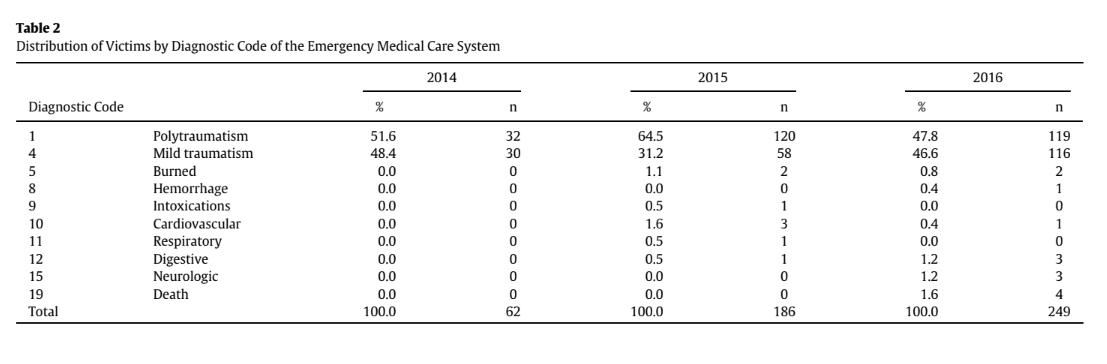 Tabela 2 - Distribuição das vítimas por diagnóstico