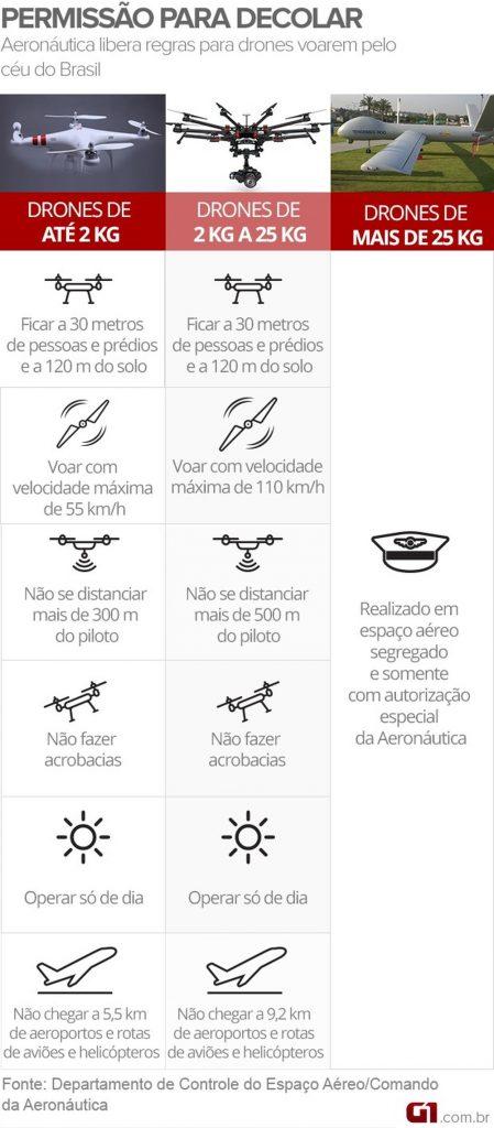 Confira as regras para uso de drones no Brasil — Foto: Arte / G1