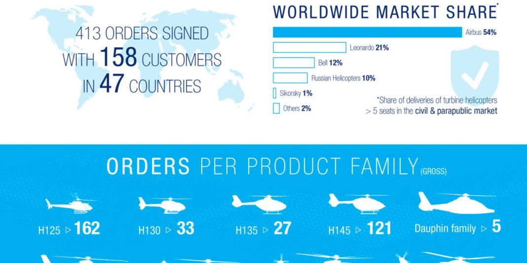 helicopter-industry-news-Airbus-Helicopters-sales-increase-in-2018