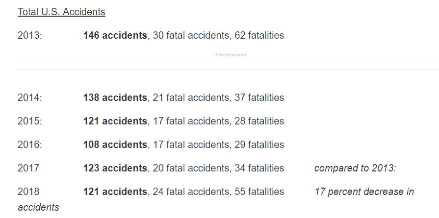 Total de Acidentes / EUA