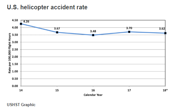 Taxa de Acidentes de Helicóptero / EUA