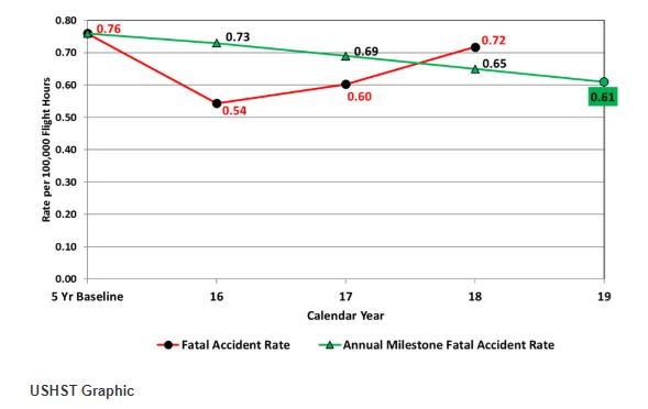 Taxa de Acidentes com Vítimas Fatais / EUA