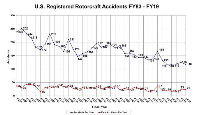Fonte: Briefing mensal de acidentes da FAA, setembro de 2019, AIR-682