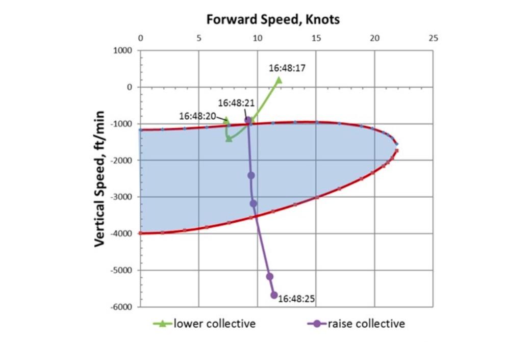 A Bell forneceu ao NTSB a área de estado do anel de vórtice prevista para um Bell 407 com um peso bruto de 4.633 lb. ao nível do mar. É mostrado aqui sobreposto à velocidade de avanço da aeronave de acidente e à velocidade vertical média nos momentos anteriores ao impacto no terreno. Imagem NTSB